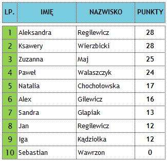 Ranking MLS